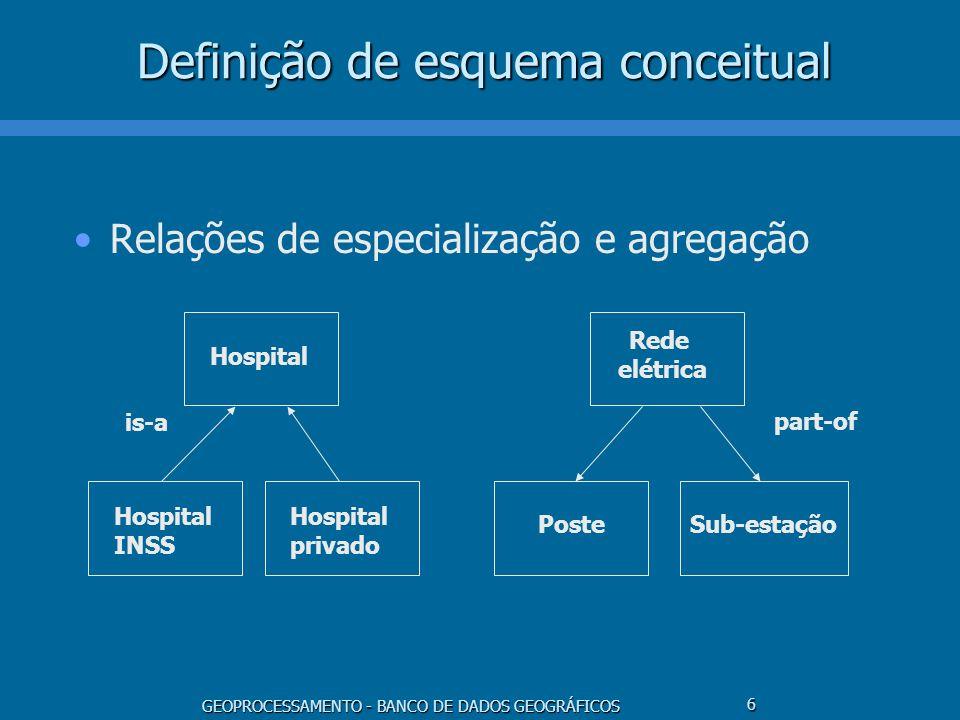 GEOPROCESSAMENTO - BANCO DE DADOS GEOGRÁFICOS 6 Definição de esquema conceitual Relações de especialização e agregação Hospital INSS Hospital privado