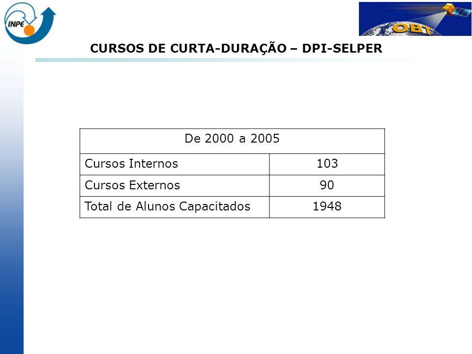 CURSOS DE CURTA-DURAÇÃO – DPI-SELPER De 2000 a 2005 Cursos Internos103 Cursos Externos90 Total de Alunos Capacitados1948