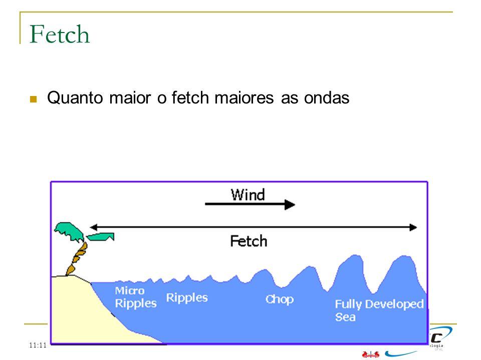 11:11 Fetch Quanto maior o fetch maiores as ondas