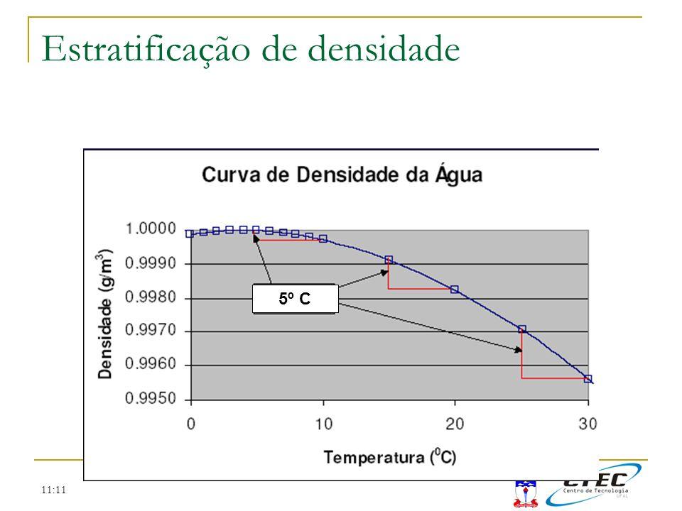11:11 5º C Estratificação de densidade