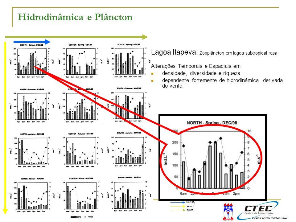 11:11 Hidrodinâmica e Plâncton Lagoa Itapeva: Zooplâncton em lagoa subtropical rasa Alterações Temporais e Espaciais em densidade, diversidade e rique
