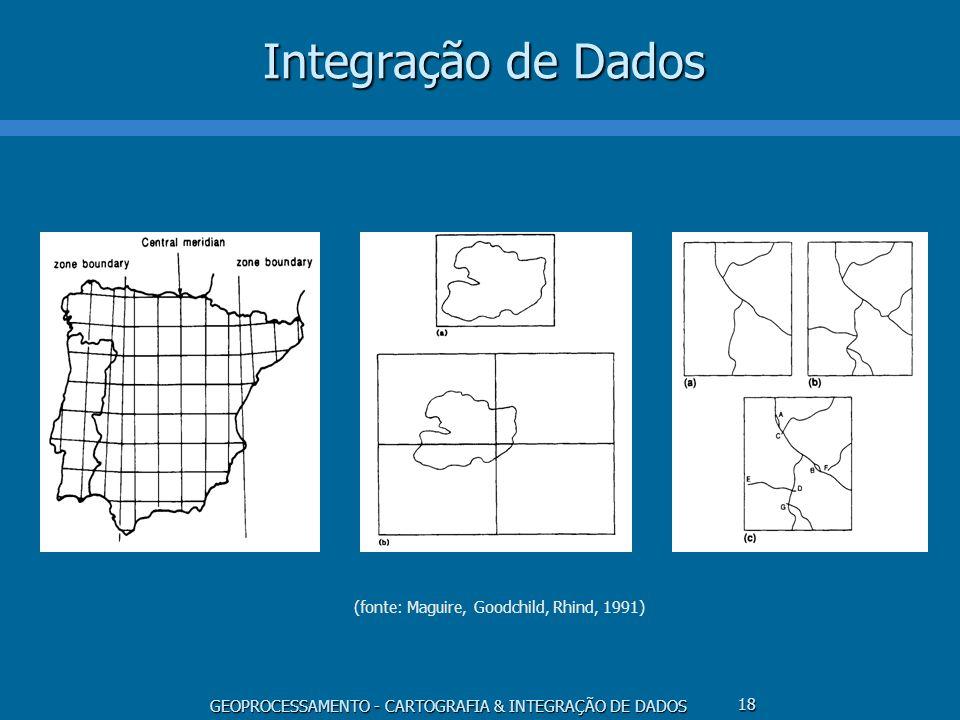 GEOPROCESSAMENTO - CARTOGRAFIA & INTEGRAÇÃO DE DADOS 18 Integração de Dados (fonte: Maguire, Goodchild, Rhind, 1991)