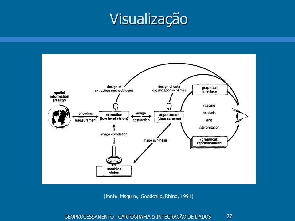 GEOPROCESSAMENTO - CARTOGRAFIA & INTEGRAÇÃO DE DADOS 28Visualização Codificação e medição Extração - visão de baixo nível Abstração e síntese Organização Visão artificial Leitura, análise e interpretação Representação gráfica