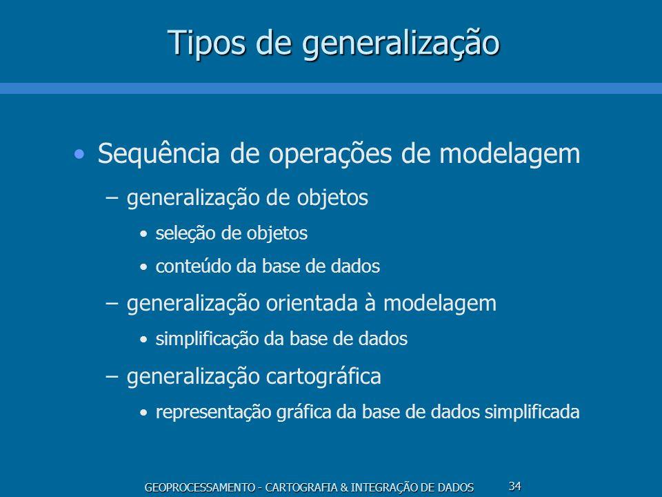 GEOPROCESSAMENTO - CARTOGRAFIA & INTEGRAÇÃO DE DADOS 35 Estratégias de generalização Orientação por processos –deduções a partir de uma base de dados detalhada –explicitação de semântica e contexto Orientação por representações –representações múltiplas, multi-escala –ênfase na eficiência de extração de informação