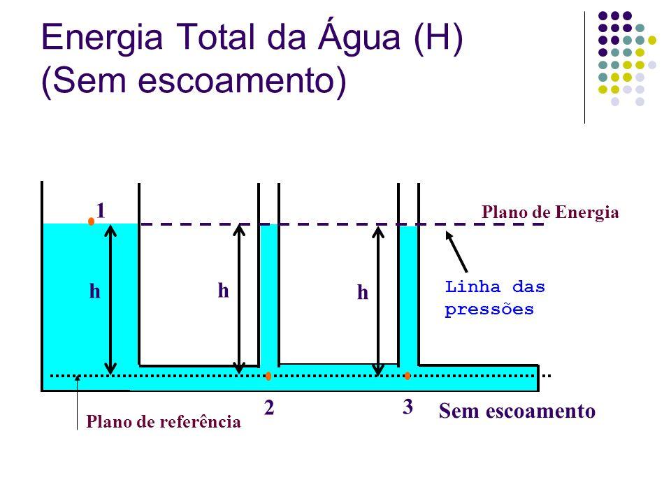 Plano de referência Plano de Energia Linha das pressões Sem escoamento 1 2 3 hhh Energia Total da Água (H) (Sem escoamento)