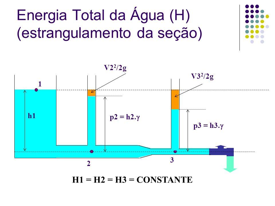 Energia Total da Água (H) (estrangulamento da seção) 1 2 3 p2 = h2. p3 = h3. h1 V2 2 /2g V3 2 /2g H1 = H2 = H3 = CONSTANTE