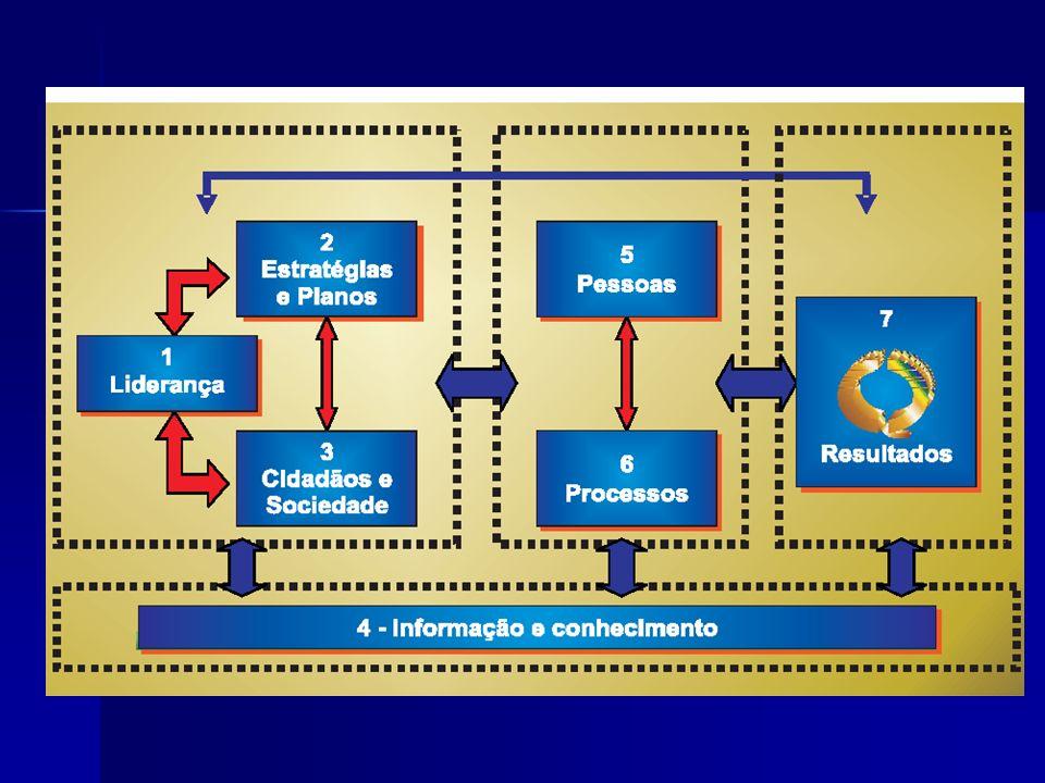 GESPÚBLICA Possui 3 Instrumentos de Avaliação: 250 pontos 250 pontos 500 pontos 500 pontos 1000 pontos 1000 pontos Liderança, Estratégias e Planos, Cidadãos e Sociedade, Informação e Conhecimento, Pessoas, Processos e Resultados.
