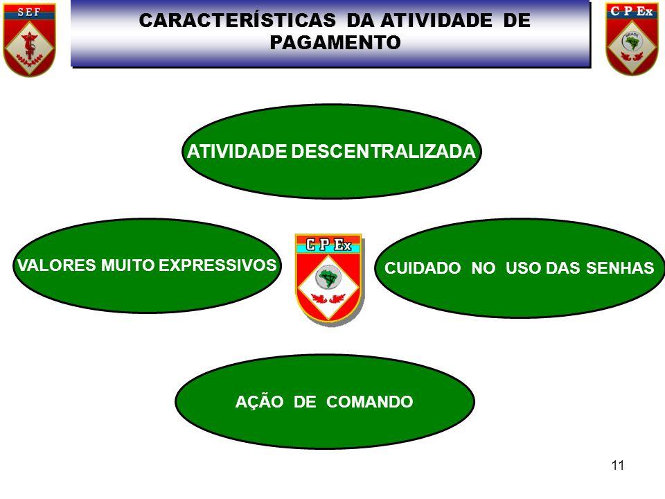 CARACTERÍSTICAS DA ATIVIDADE DE PAGAMENTO ATIVIDADE DESCENTRALIZADA VALORES MUITO EXPRESSIVOS CUIDADO NO USO DAS SENHAS AÇÃO DE COMANDO 11