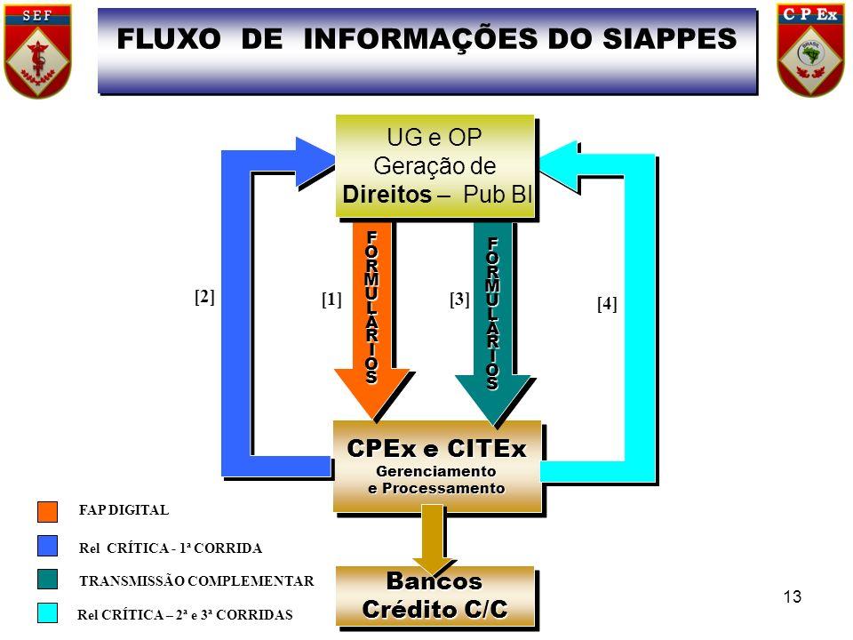 FLUXO DE INFORMAÇÕES DO SIAPPES CPEx e CITEx Gerenciamento e Processamento CPEx e CITEx Gerenciamento e Processamento Bancos Crédito C/C Bancos FORMULÁRIOSFORMULÁRIOS [3] [4] FORMULÁRIOSFORMULÁRIOS UG e OP Geração de Direitos – Pub BI UG e OP Geração de Direitos – Pub BI [2] [1] FAP DIGITAL Rel CRÍTICA - 1ª CORRIDA TRANSMISSÃO COMPLEMENTAR Rel CRÍTICA – 2ª e 3ª CORRIDAS 13