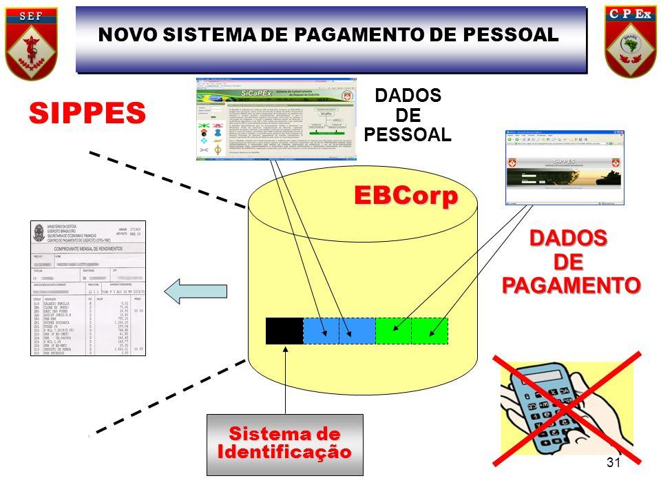 EBCorp Sistema de Identificação SIPPES NOVO SISTEMA DE PAGAMENTO DE PESSOAL DADOS DE PESSOAL DADOSDE PAGAMENTO PAGAMENTO 31