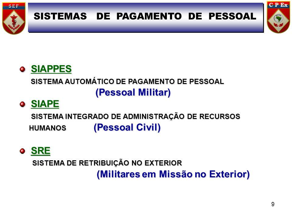 SIAPPES SIAPPES SISTEMA AUTOMÁTICO DE PAGAMENTO DE PESSOAL SISTEMA AUTOMÁTICO DE PAGAMENTO DE PESSOAL (Pessoal Militar) (Pessoal Militar) SIAPE SIAPE SISTEMA INTEGRADO DE ADMINISTRAÇÃO DE RECURSOS SISTEMA INTEGRADO DE ADMINISTRAÇÃO DE RECURSOS HUMANOS (Pessoal Civil) HUMANOS (Pessoal Civil) SRE SISTEMA DE RETRIBUIÇÃO NO EXTERIOR SISTEMA DE RETRIBUIÇÃO NO EXTERIOR (Militares em Missão no Exterior) (Militares em Missão no Exterior) SISTEMAS DE PAGAMENTO DE PESSOAL 9