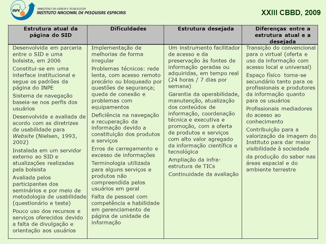 XXIII CBBD, 2009 Estrutura atual da página do SID DificuldadesEstrutura desejadaDiferenças entre a estrutura atual e a desejada Desenvolvida em parcer