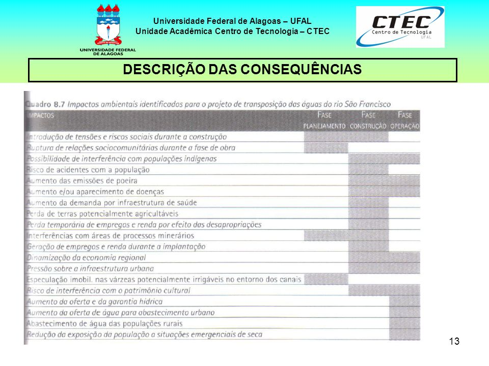 13 Universidade Federal de Alagoas – UFAL Unidade Acadêmica Centro de Tecnologia – CTEC DESCRIÇÃO DAS CONSEQUÊNCIAS