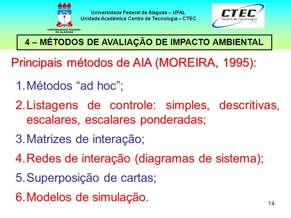 14 4 – MÉTODOS DE AVALIAÇÃO DE IMPACTO AMBIENTAL Universidade Federal de Alagoas – UFAL Unidade Acadêmica Centro de Tecnologia – CTEC Principais métod