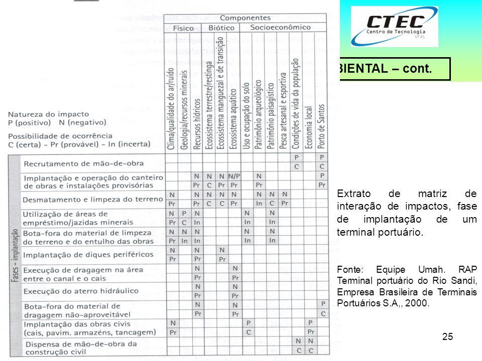 25 4 – MÉTODOS DE AVALIAÇÃO DE IMPACTO AMBIENTAL – cont. Universidade Federal de Alagoas – UFAL Unidade Acadêmica Centro de Tecnologia – CTEC 3.Matriz
