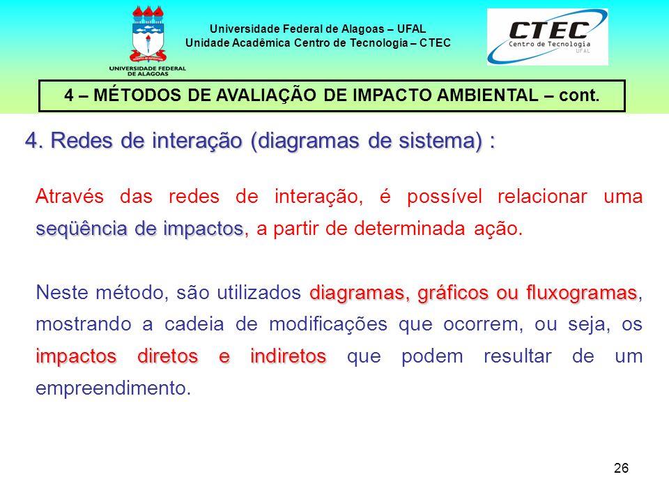 26 4 – MÉTODOS DE AVALIAÇÃO DE IMPACTO AMBIENTAL – cont. Universidade Federal de Alagoas – UFAL Unidade Acadêmica Centro de Tecnologia – CTEC seqüênci