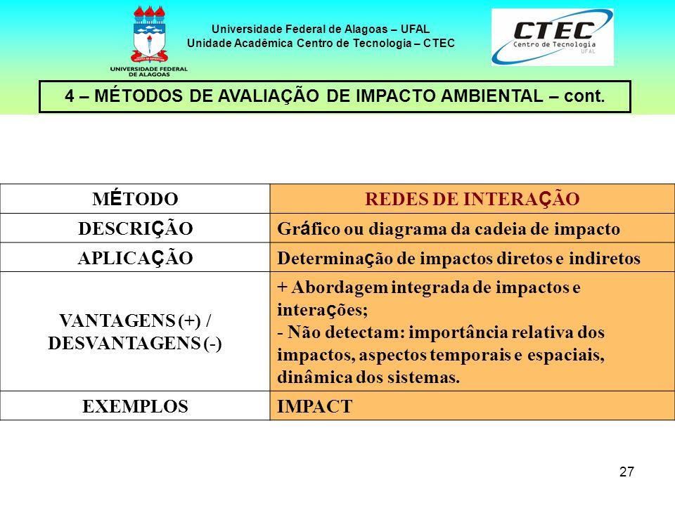 27 4 – MÉTODOS DE AVALIAÇÃO DE IMPACTO AMBIENTAL – cont. Universidade Federal de Alagoas – UFAL Unidade Acadêmica Centro de Tecnologia – CTEC M É TODO