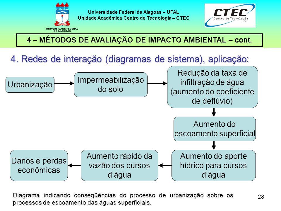 28 4 – MÉTODOS DE AVALIAÇÃO DE IMPACTO AMBIENTAL – cont. Universidade Federal de Alagoas – UFAL Unidade Acadêmica Centro de Tecnologia – CTEC 4.Redes