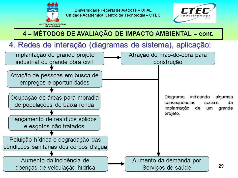29 4 – MÉTODOS DE AVALIAÇÃO DE IMPACTO AMBIENTAL – cont. Universidade Federal de Alagoas – UFAL Unidade Acadêmica Centro de Tecnologia – CTEC 4.Redes
