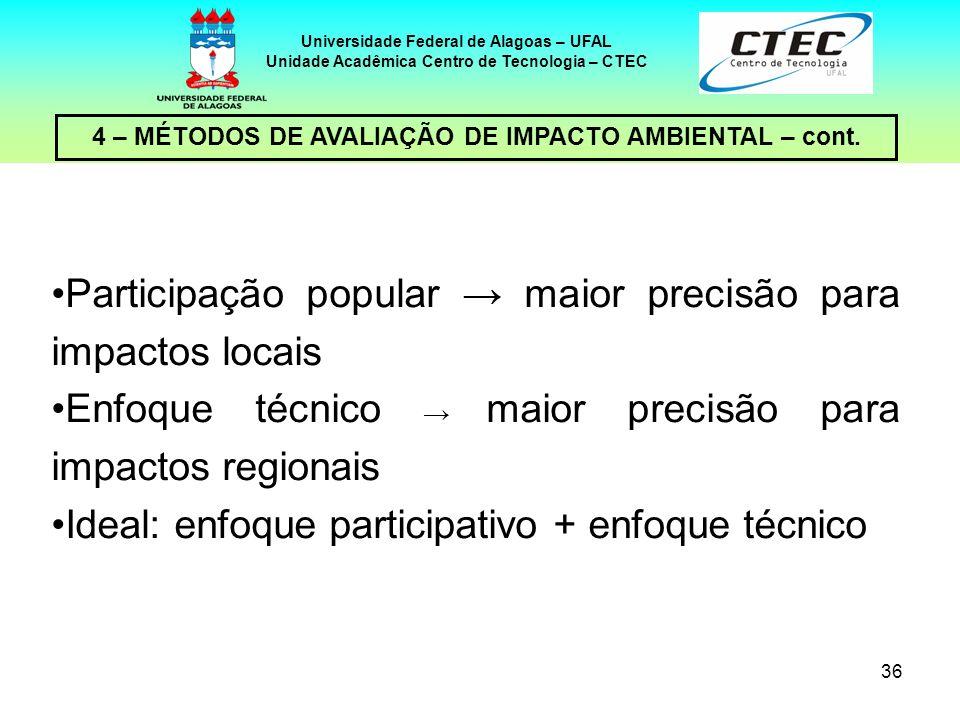 36 4 – MÉTODOS DE AVALIAÇÃO DE IMPACTO AMBIENTAL – cont. Universidade Federal de Alagoas – UFAL Unidade Acadêmica Centro de Tecnologia – CTEC Particip