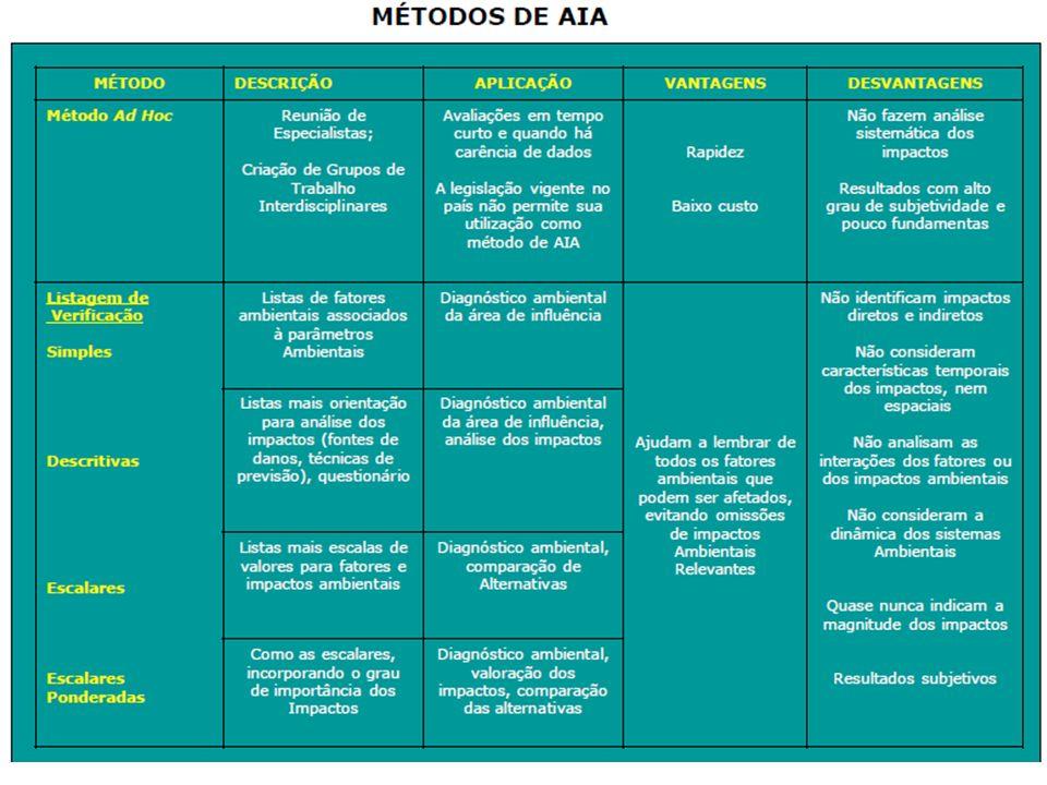 41 4 – MÉTODOS DE AVALIAÇÃO DE IMPACTO AMBIENTAL – cont. Universidade Federal de Alagoas – UFAL Unidade Acadêmica Centro de Tecnologia – CTEC