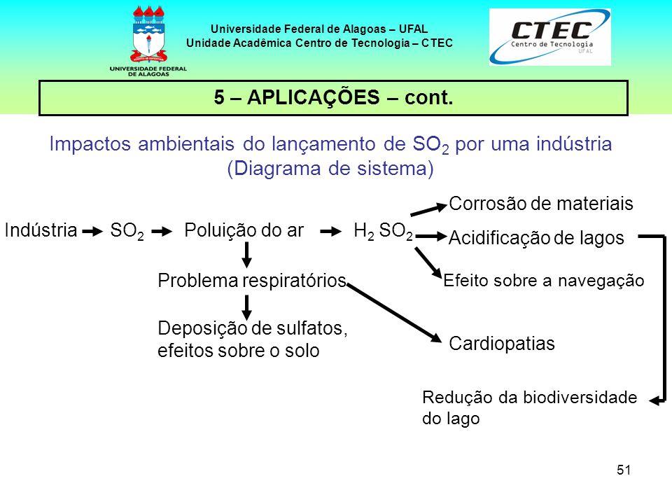 51 Universidade Federal de Alagoas – UFAL Unidade Acadêmica Centro de Tecnologia – CTEC 5 – APLICAÇÕES – cont. Impactos ambientais do lançamento de SO