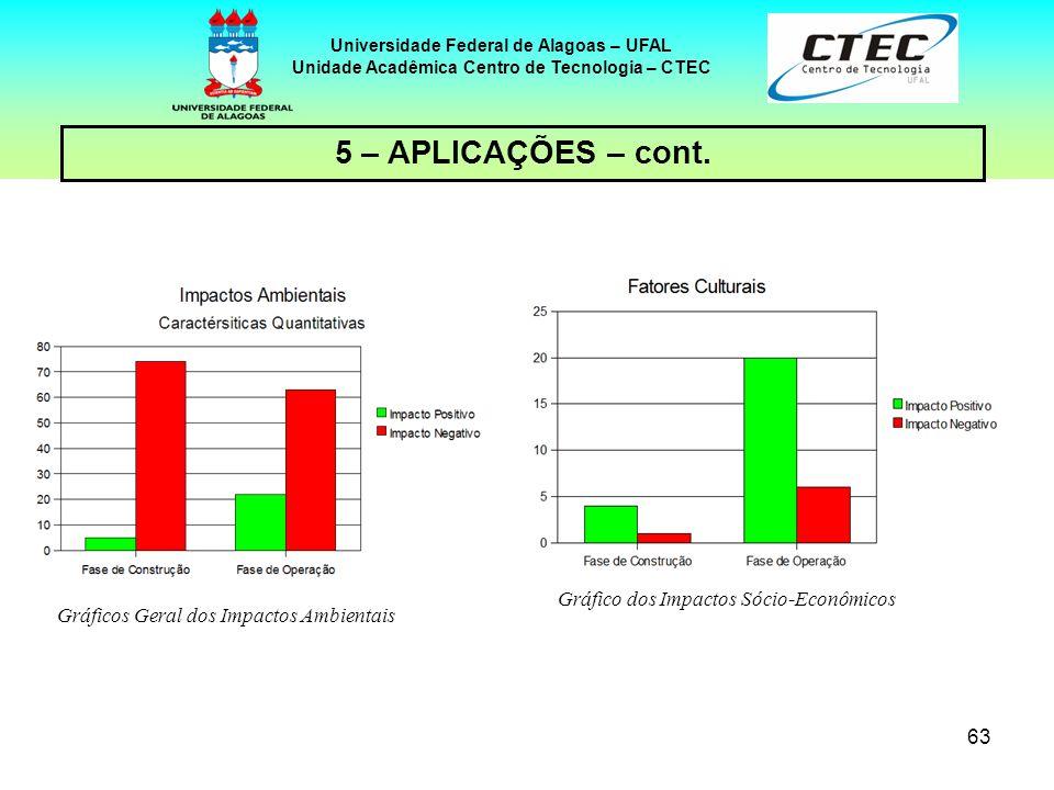63 Universidade Federal de Alagoas – UFAL Unidade Acadêmica Centro de Tecnologia – CTEC 5 – APLICAÇÕES – cont. Gráficos Geral dos Impactos Ambientais