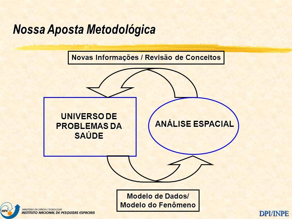 DPI/INPE Nossa Aposta Metodológica UNIVERSO DE PROBLEMAS DA SAÚDE ANÁLISE ESPACIAL Novas Informações / Revisão de Conceitos Modelo de Dados/ Modelo do