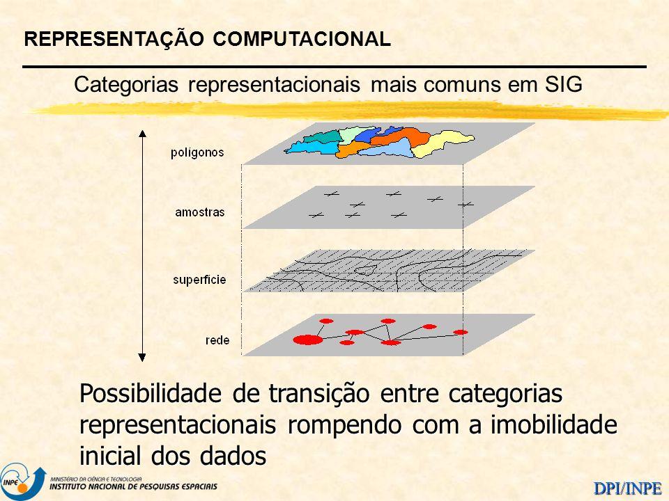 DPI/INPE REPRESENTAÇÃO COMPUTACIONAL Categorias representacionais mais comuns em SIG Possibilidade de transição entre categorias representacionais rom