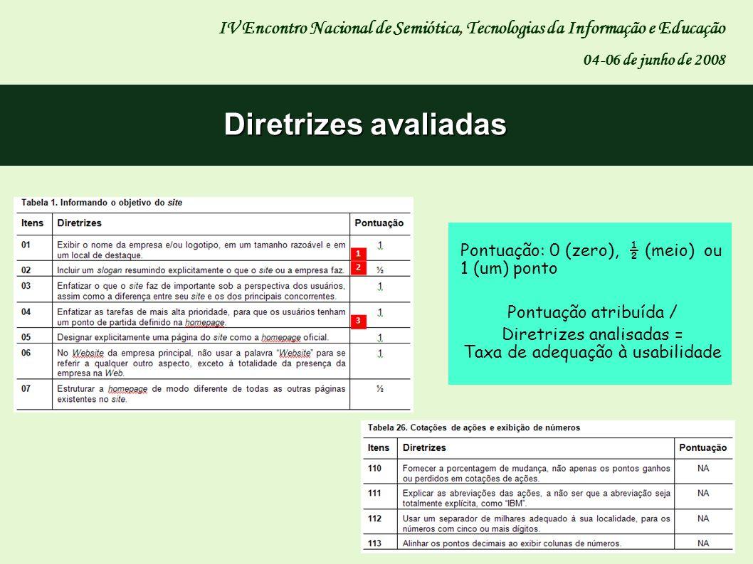 Diretrizes avaliadas IV Encontro Nacional de Semiótica, Tecnologias da Informação e Educação 04-06 de junho de 2008 Pontuação: 0 (zero), ½ (meio) ou 1