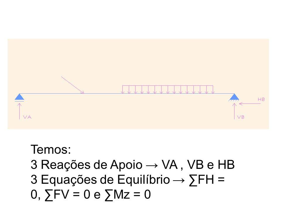 Temos: 3 Reações de Apoio VA, VB e HB 3 Equações de Equilíbrio FH = 0, FV = 0 e Mz = 0