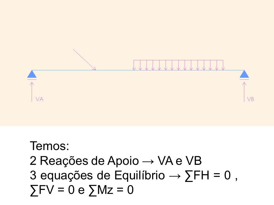 Temos: 2 Reações de Apoio VA e VB 3 equações de Equilíbrio FH = 0, FV = 0 e Mz = 0