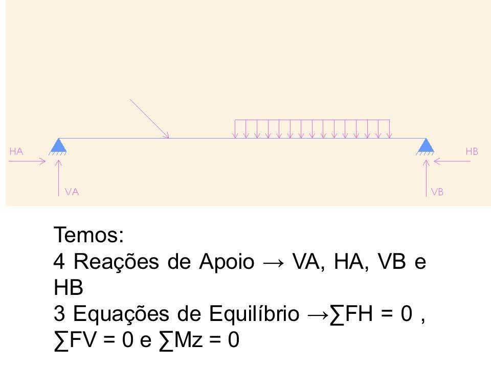 Temos: 4 Reações de Apoio VA, HA, VB e HB 3 Equações de Equilíbrio FH = 0, FV = 0 e Mz = 0