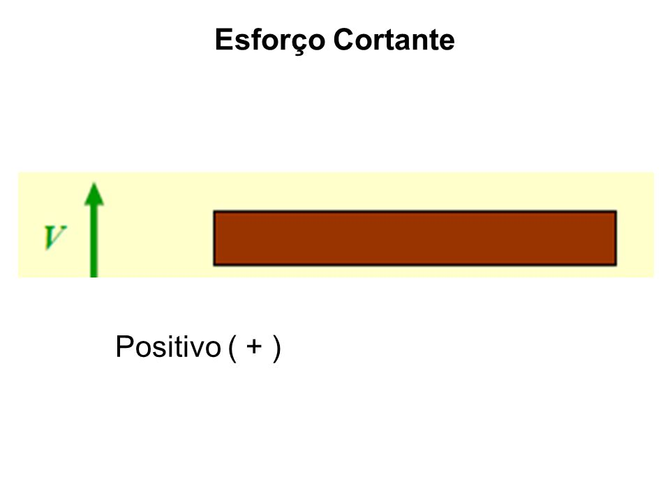 Esforço Cortante Positivo ( + )