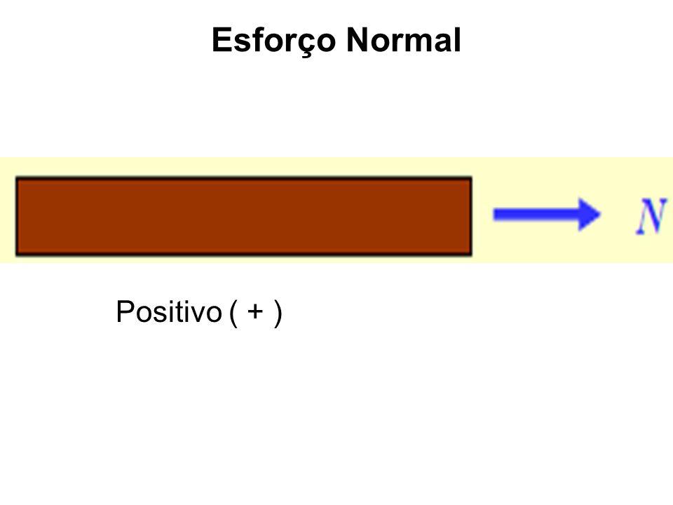 Esforço Normal Positivo ( + )