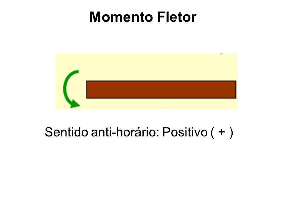 Momento Fletor Sentido anti-horário: Positivo ( + )