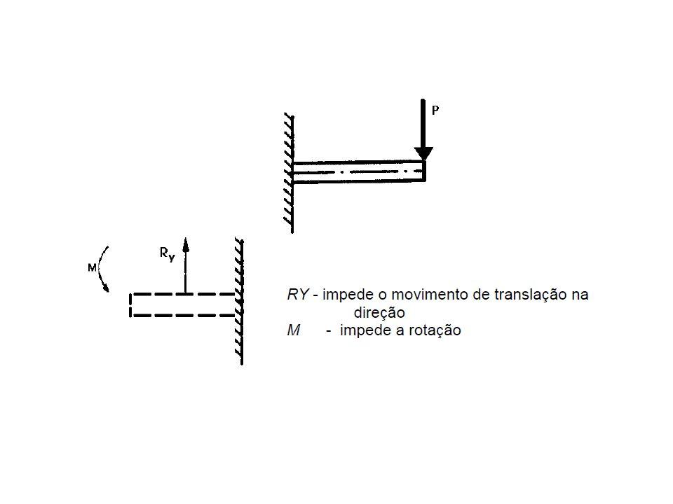 Estruturas Isostáticas São estruturas que apresentam as mínimas condições de manutenção do equilíbrio estático diante da atuação de qualquer carregamento.