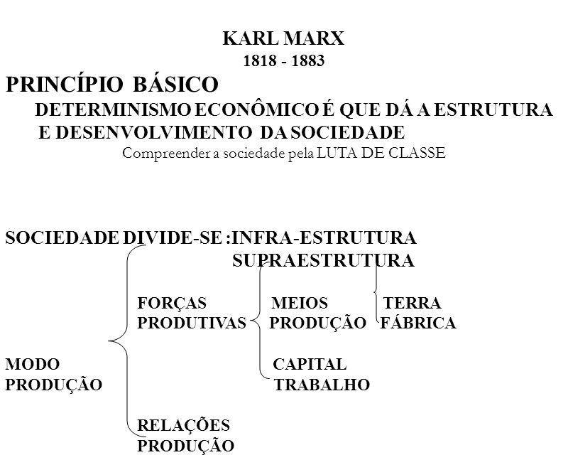 KARL MARX 1818 - 1883 PRINCÍPIO BÁSICO DETERMINISMO ECONÔMICO É QUE DÁ A ESTRUTURA E DESENVOLVIMENTO DA SOCIEDADE Compreender a sociedade pela LUTA DE