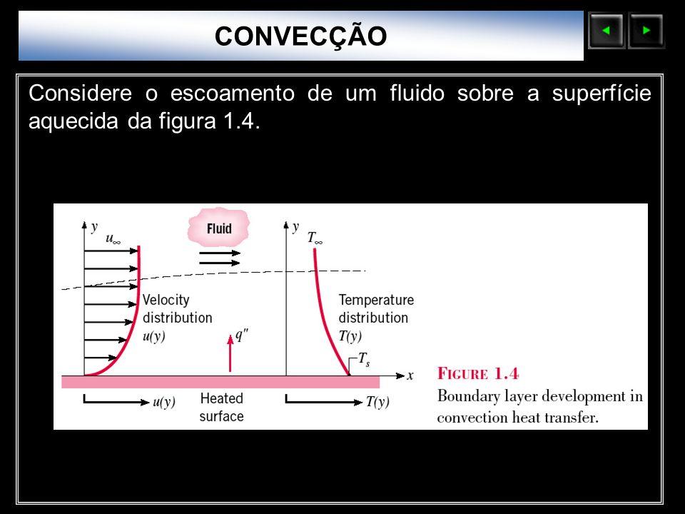 Sólidos Moleculares Considere o escoamento de um fluido sobre a superfície aquecida da figura 1.4. CONVECÇÃO