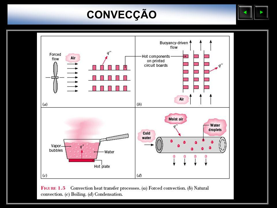 Sólidos Moleculares CONVECÇÃO