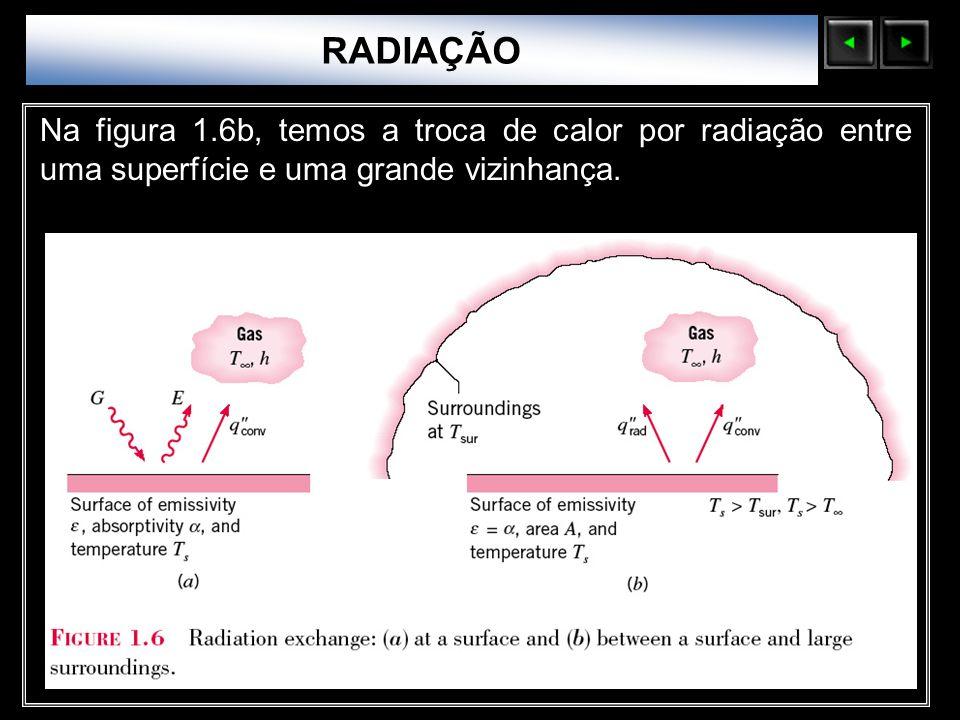 Sólidos Moleculares Na figura 1.6b, temos a troca de calor por radiação entre uma superfície e uma grande vizinhança. RADIAÇÃO