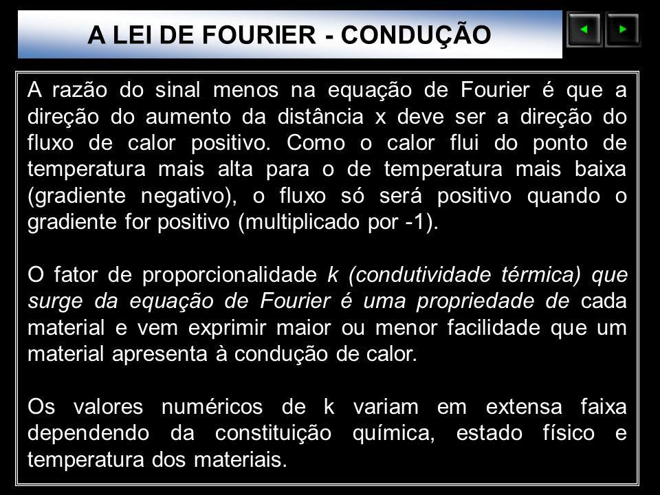 Sólidos Moleculares A razão do sinal menos na equação de Fourier é que a direção do aumento da distância x deve ser a direção do fluxo de calor positi
