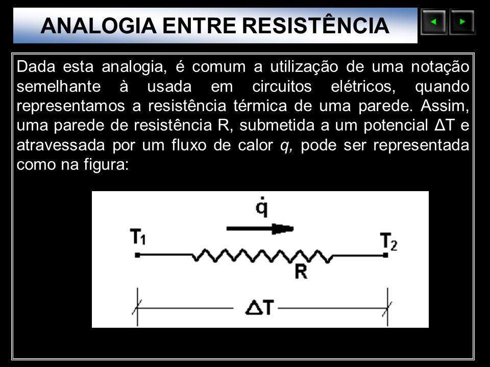 Sólidos Moleculares Dada esta analogia, é comum a utilização de uma notação semelhante à usada em circuitos elétricos, quando representamos a resistên