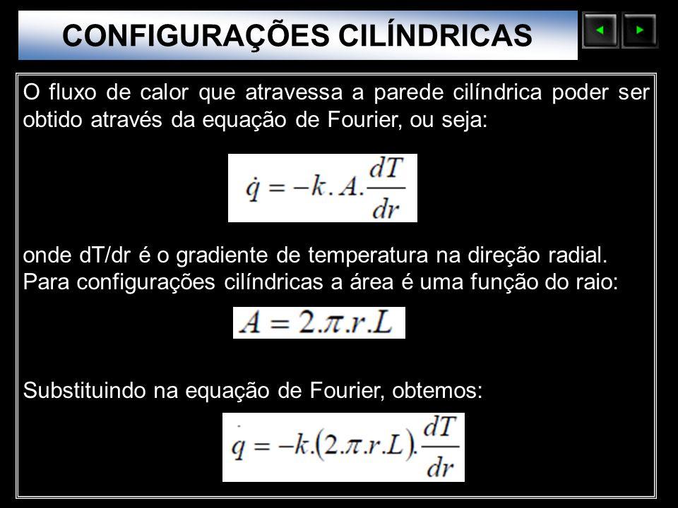 Sólidos Moleculares O fluxo de calor que atravessa a parede cilíndrica poder ser obtido através da equação de Fourier, ou seja: onde dT/dr é o gradien