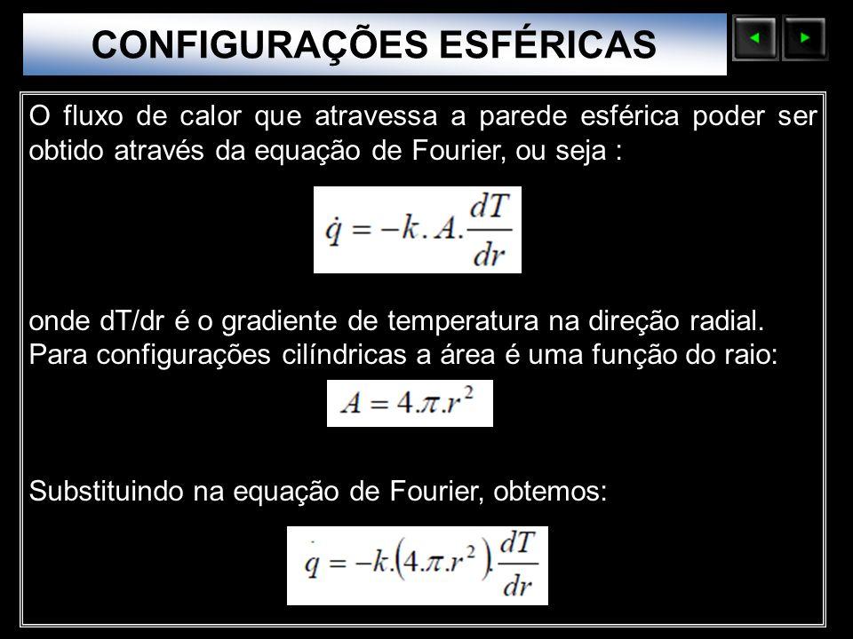 Sólidos Moleculares O fluxo de calor que atravessa a parede esférica poder ser obtido através da equação de Fourier, ou seja : onde dT/dr é o gradient
