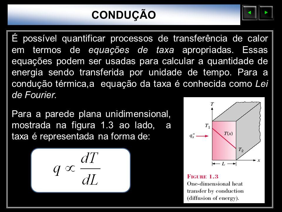 Sólidos Moleculares CONDUÇÃO É possível quantificar processos de transferência de calor em termos de equações de taxa apropriadas. Essas equações pode