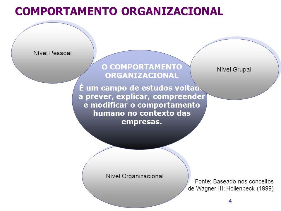4 4 Nível Organizacional O COMPORTAMENTO ORGANIZACIONAL É um campo de estudos voltado a prever, explicar, compreender e modificar o comportamento huma