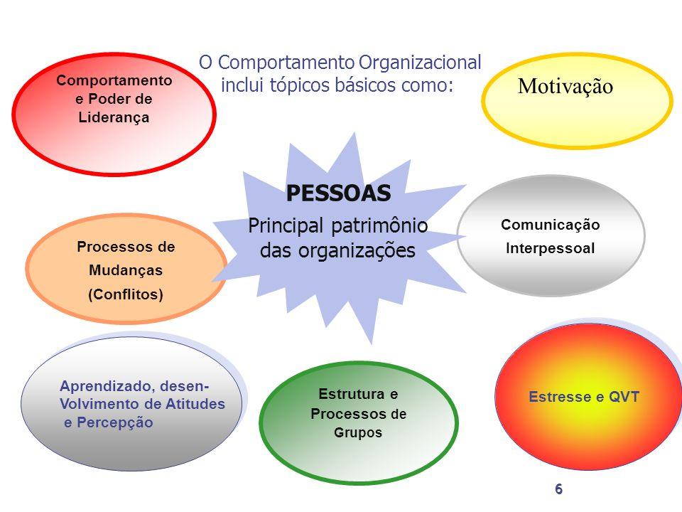 6 6 Comportamento e Poder de Liderança Processos de Mudanças (Conflitos) Motivação Comunicação Interpessoal PESSOAS Principal patrimônio das organizaç