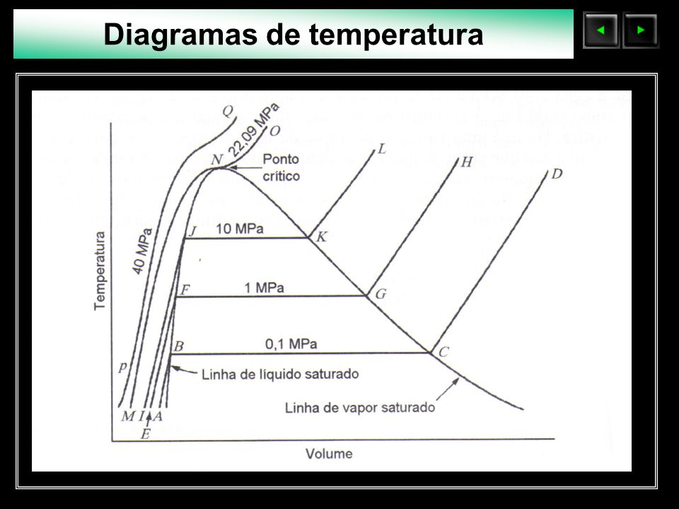 Sólidos Moleculares Diagramas de temperatura