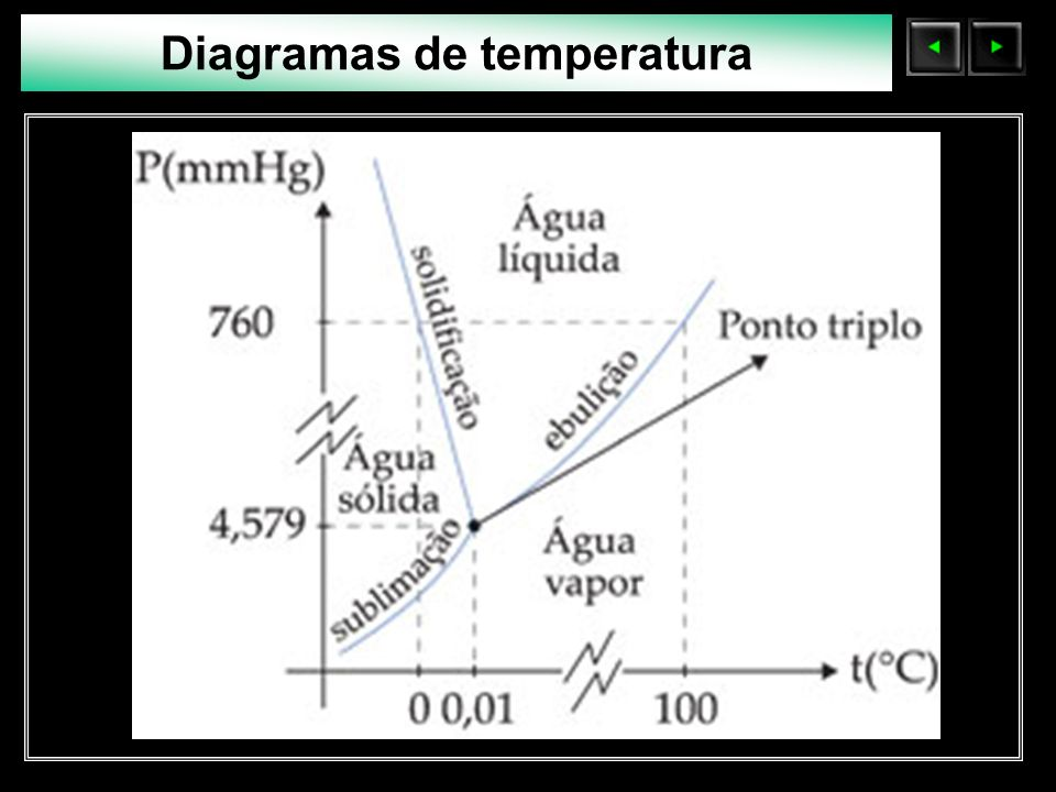 Sólidos Moleculares Diagramas de temperatura Azeotropo